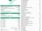 Mato Grosso do Sul tem 2,04 médicos por mil habitantes, ou seja, 6% a menos do que a média nacional