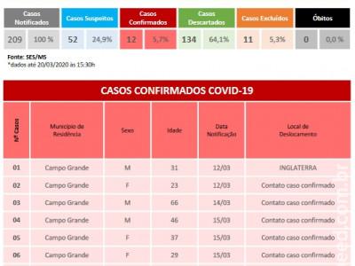 Mato Grosso do Sul: Sobe para 12 o número de casos confirmados de coronavírus e outros 52 suspeitos são monitorados