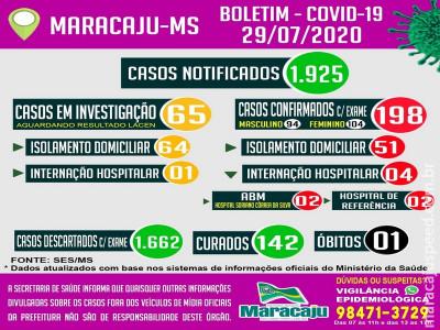 Maracaju confirma mais cinco novos casos de COVID-19 e mais oito pacientes são curados, segundo boletim epidemiológico desta quarta-feira (29)