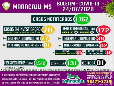 Maracaju confirma mais nove novos casos de COVID-19 e mais 12 pacientes são curados, segundo boletim epidemiológico desta sexta-feira (24)