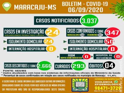 Maracaju contabiliza um total 347 casos positivos de COVID-19 neste domingo (6)