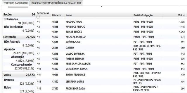 Maracaju: Vereadores eleitos e suas respectivas votações