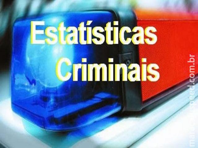 Maracaju apresenta redução nos índices de criminalidade, pelo 2º ano consecutivo