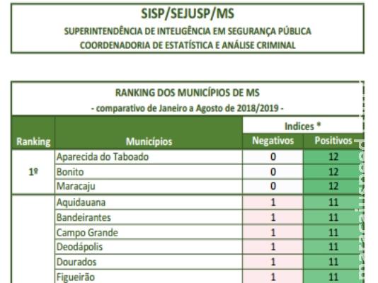 Maracaju se destaca em se tornar uma das cidades mais seguras do MS
