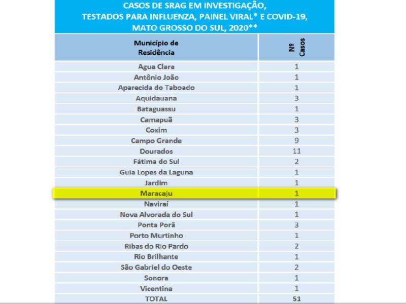 Mato Grosso do Sul: Sobe para 28 o número de casos confirmados de coronavírus e outros 51 casos suspeitos são monitorados