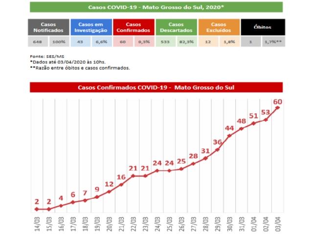 Mato Grosso do Sul: Sobe para 60 o número de casos confirmados de coronavírus e outros 43 casos suspeitos são monitorados