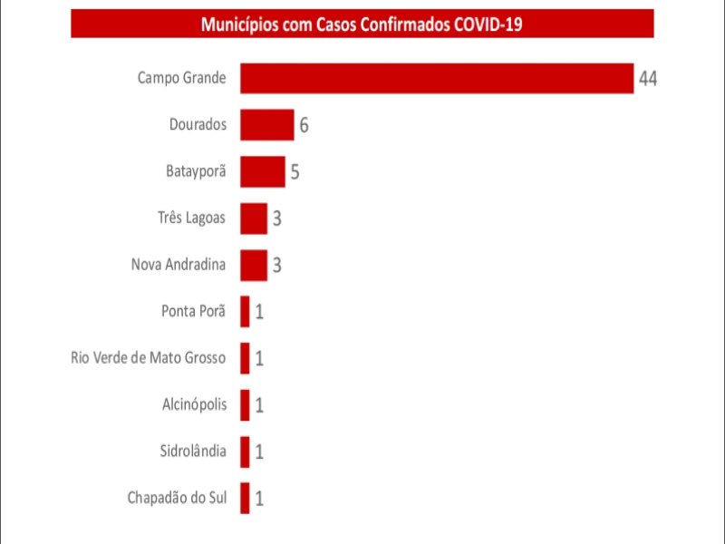 Mato Grosso do Sul: Sobe para 66 o número de casos confirmados de coronavírus e outros 63 casos suspeitos são monitorados