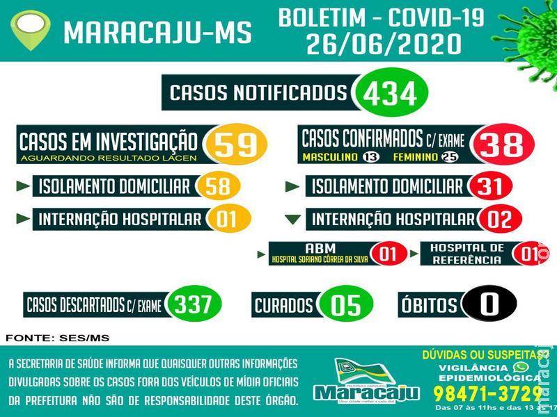 Maracaju: 38 casos POSITIVOS confirmados para COVID-19 nesta sexta-feira (26)