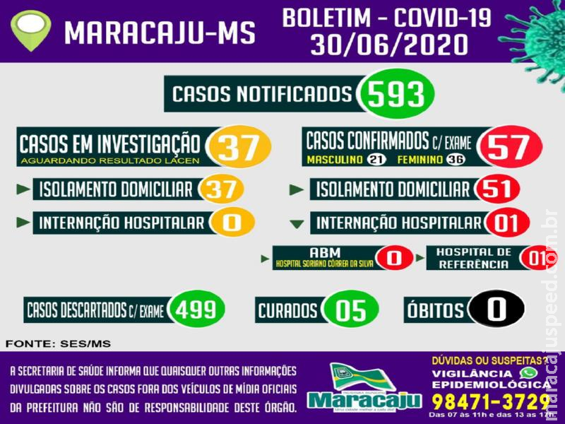 Maracaju: 57 casos POSITIVOS confirmados para COVID-19 nesta terça-feira (30)