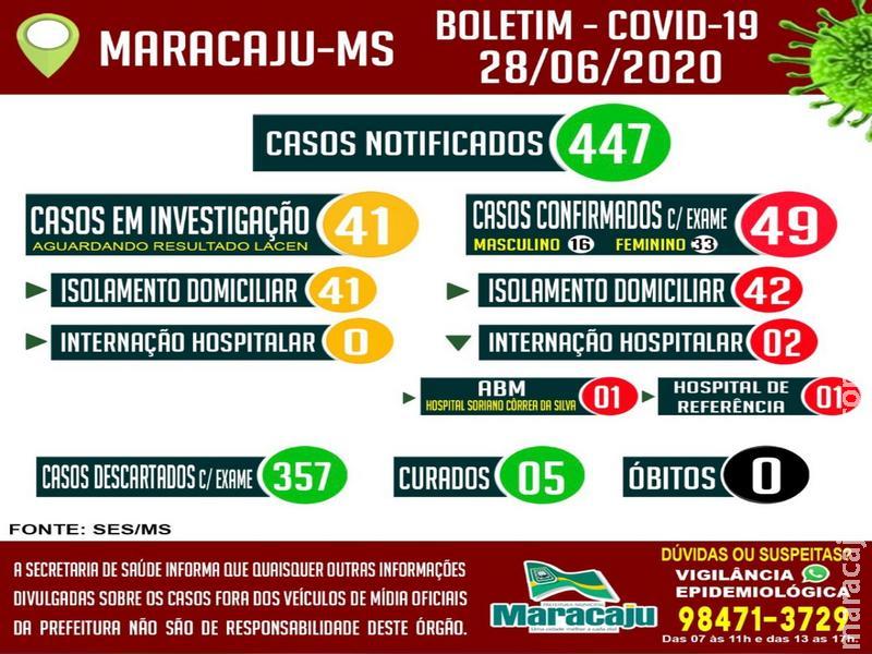 Maracaju registra 49 casos positivos para COVID-19 neste domingo (28), e alguns comércios e empresas optam por fechar as portas por uma quinzena