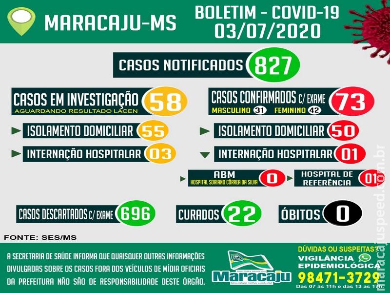 Após confirmação de 6 novos casos, Maracaju totaliza 73 casos POSITIVOS confirmados para COVID-19 nesta sexta-feira (03)