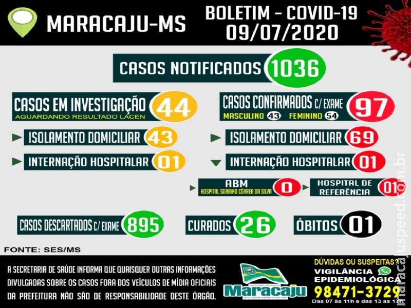 Maracaju chega aos 97 casos POSITIVOS confirmados para COVID-19 nesta quinta-feira (09)