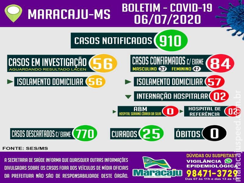 Maracaju confirma 11 novos casos e totaliza 84 casos POSITIVOS confirmados para COVID-19 nesta segunda-feira (06)