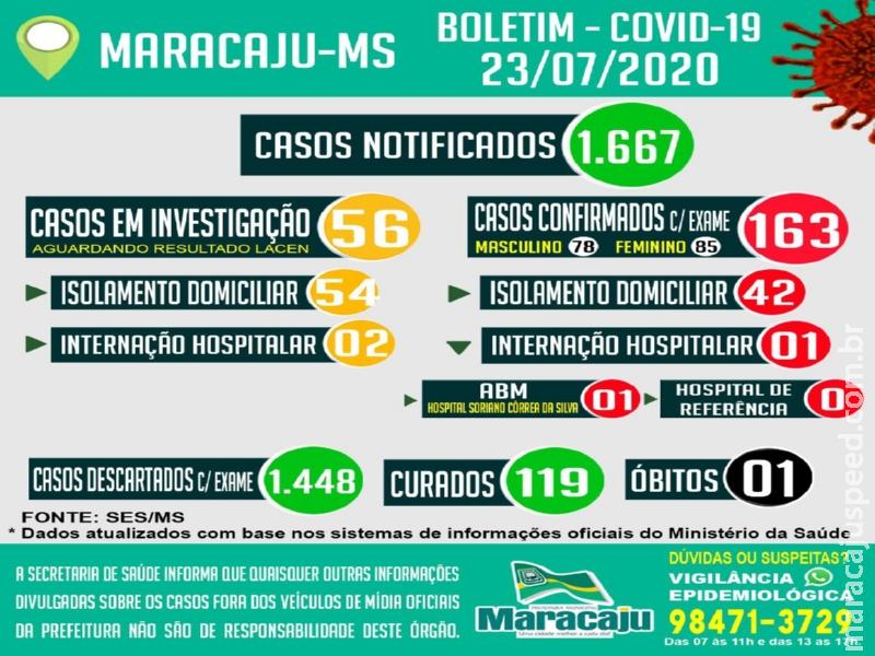 Maracaju confirma mais seis novos casos de COVID-19 e mais 3 pacientes são curados, segundo boletim epidemiológico desta quinta-feira (23)