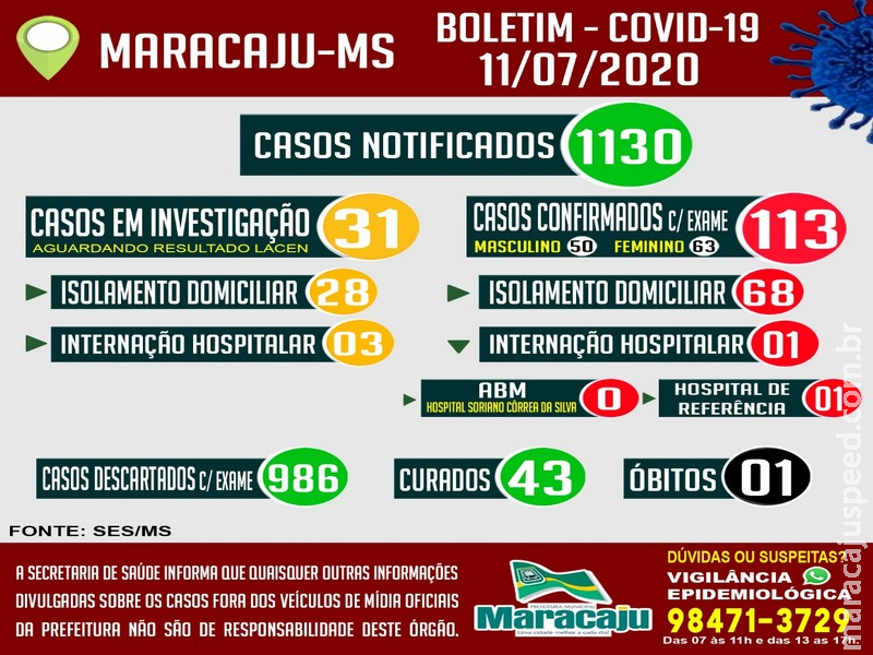 Maracaju: Secretaria Municipal de Saúde de Maracaju verificou junto a Secretaria Estadual de Saúde a Retificação do resultado dos casos confirmado para Covid-19