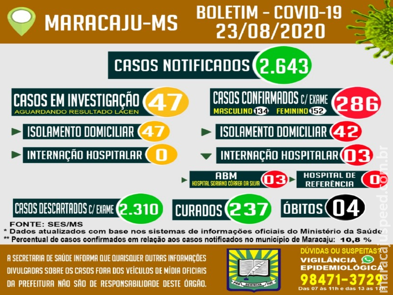 Maracaju chega ao total de 286 positivos para Covid-19 e com 237 pacientes curados