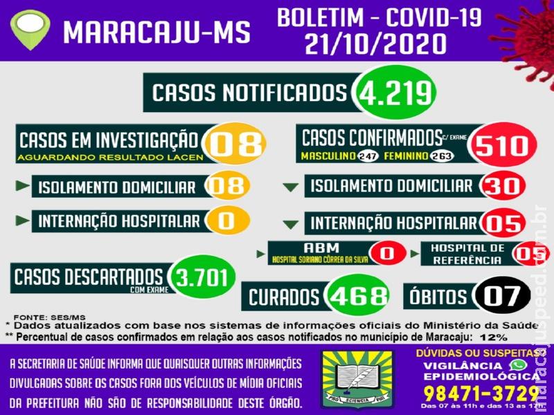 Com 42 casos ativos, Maracaju atingiu a quantia de 510 casos confirmados de Covid-19