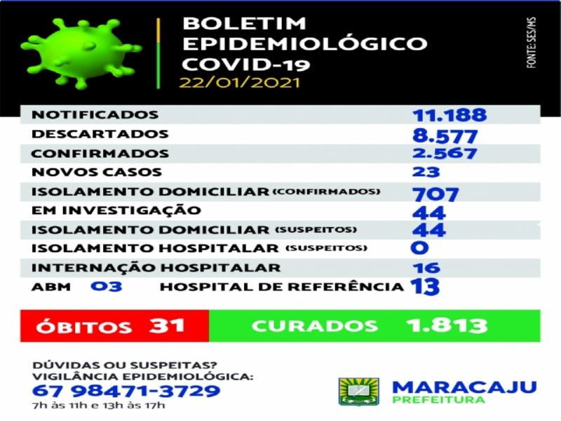 Maracaju: Boletim Boletim Epidemiológico do COVID-19 *(22/01/2021)