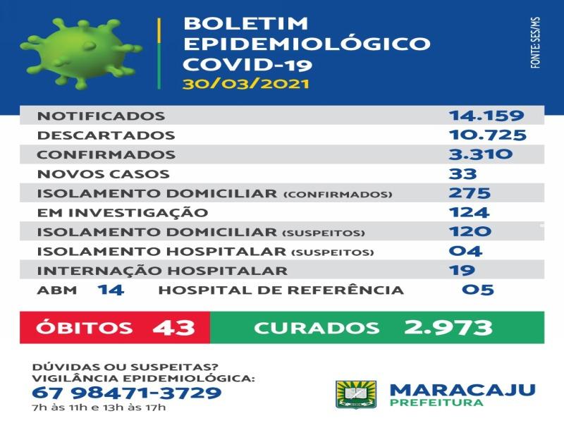 33 novos casos de Covid-19 são registrados em Maracaju nesta terça-feira (30)
