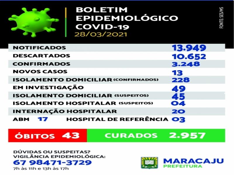 No domingo (28), Maracaju registrou 13 novos casos de COVID-19 e mais um óbito