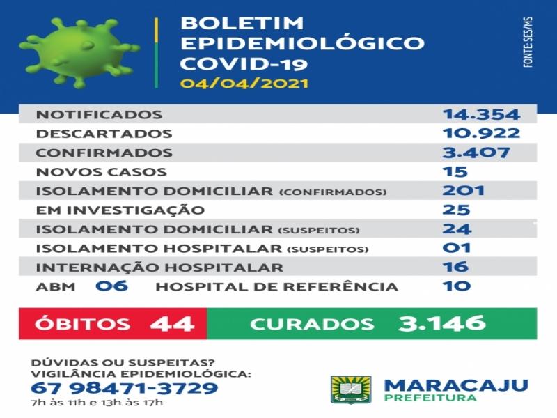 15 novos casos de Covid-19 são registrados em Maracaju neste domingo (4)
