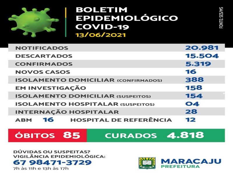 16 novos casos de Covid-19 são registrados em Maracaju e mais 2 óbitos, neste domingo (13)