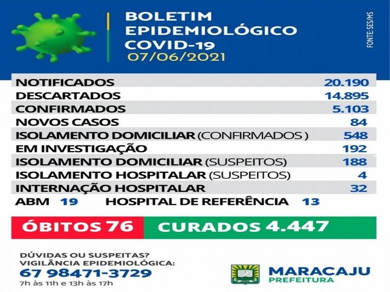 84 novos casos de Covid-19 são registrados em Maracaju nesta segunda-feira (7)