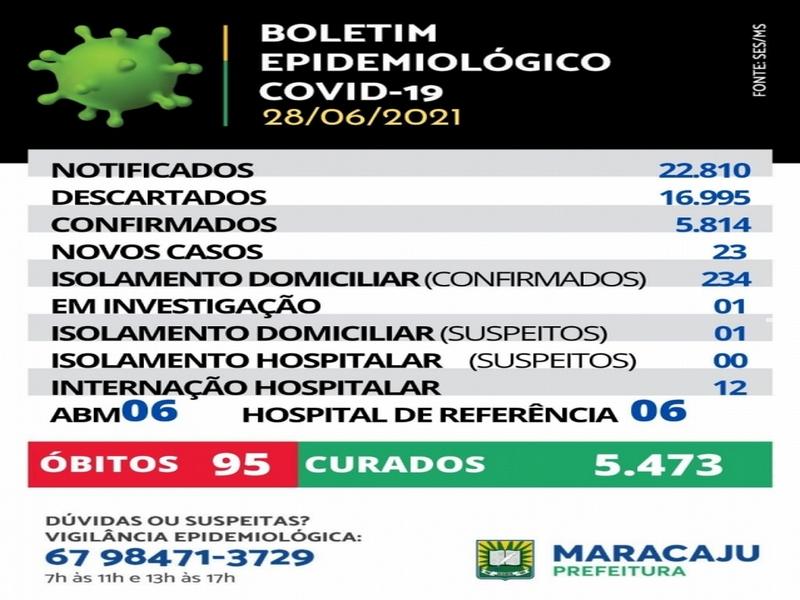 Maracaju: 23 novos casos de Covid-19 são registrados em Maracaju e mais 1 óbito, nesta segunda-feira (28)