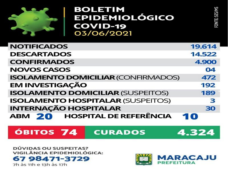 Quatro novos casos de Covid-19 são registrados em Maracaju nesta quinta-feira (3) e um novo óbito